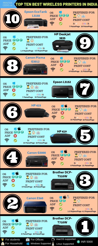 Top 10 Best Wireless Printer In India 2019
